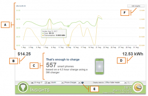 Screenshot of MyEyedro Client - Insights