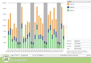 MyEyedro Summary 3 phase Data View