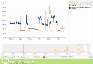 MyEyedro Live Demand real-time data