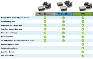 Eyedro home feature comparison chart