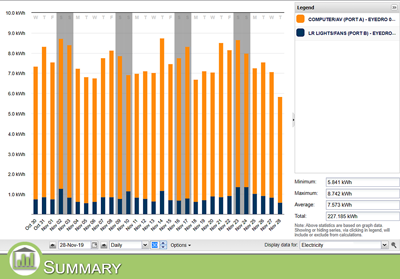 Get Weekly and Monthly Summaries of your Energy Usage