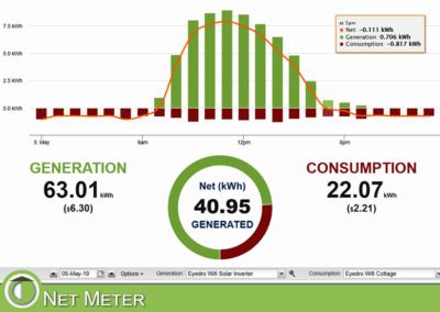 MyEyedro net meter view