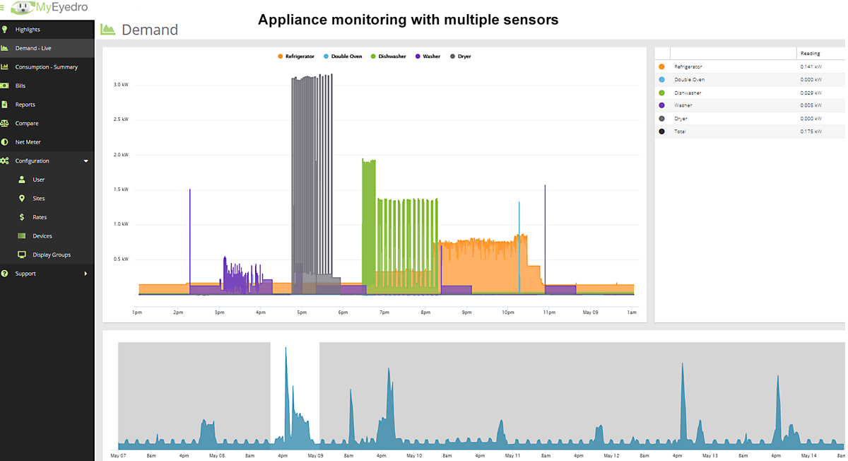 Appliance Monitoring Demand Plugin